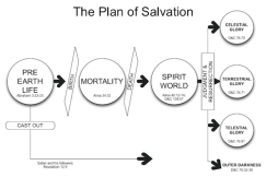 Plan-of-Salvation