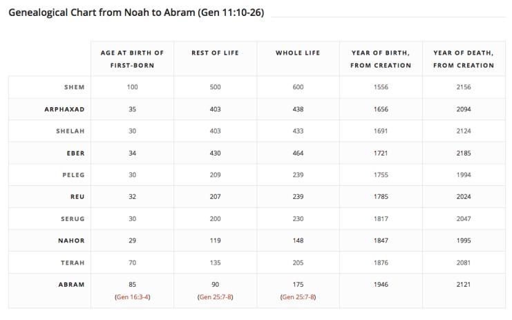 Timeline Noah to Abraham.png