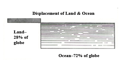 Displacement_of_Land_and_Ocean.png